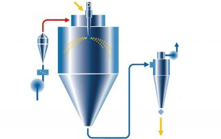 How does spray dryer work